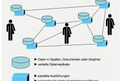 Abb.1.10 Grundstruktur eines NoSQL-Datenbanksystems