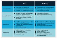 Abb.1.12 Die vier Eckpfeiler des Datenmanagements