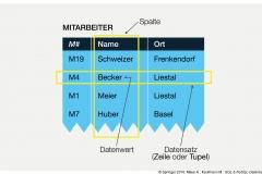 Abb.1.3 Tabelle MITARBEITER mit Ausprägungen