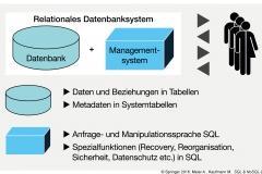 Abb.1.6 Grundstruktur eines relationalen Datenbanksystems