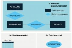 Abb. 2.1 Die drei notwendigen Schritte bei der Datenmodellierung