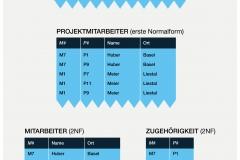 Abb. 2.11 Tabellen in erster und zweiter Normalform