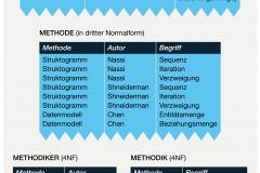 Abb. 2.13 Tabelle mit mehrwertigen Abhängigkeiten