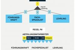 Abb. 2.20 Generalisation in Tabellenform