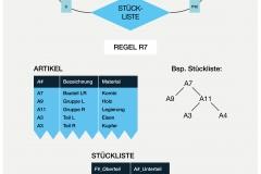 Abb. 2.22 Hierarchische Artikelstruktur in Tabellenform