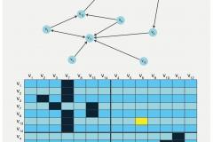 Abb. 2.29 Soziogramm einer Schulklasse als Graph resp. Adjazenzmatrix
