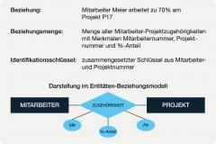 Abb. 2.3 Beziehung ZUGEHÖRIGKEIT zwischen Mitarbeitenden und Projekten
