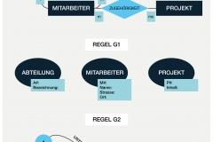 Abb. 2.31 Abbildung von Entitäts- und Beziehungsmengen auf Graphen