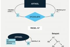 Abb. 2.37 Hierarchische Artikelstruktur als baumartiger Teilgraph