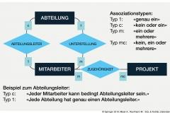 Abb. 2.4 Entitäten-Beziehungsmodell mit Assoziationstypen