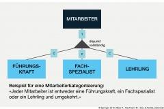 Abb. 2.6 Generalisation am Beispiel MITARBEITER