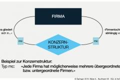 Abb. 2.7 Netzwerkartige Aggregation am Beispiel KONZERNSTRUKTUR