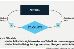 Abb. 2.8 Hierarchische Aggregation am Beispiel STÜCKLISTE