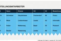 Abb. 2.9 Redundante und anomalienträchtige Tabelle