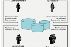 Abb. 3.1 Verwendung einer Datenbanksprache, Beispiel SQL