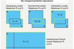 Abb. 3.2 Vereinigung, Durchschnitt, Differenz und kartesisches Produkt von Relationen