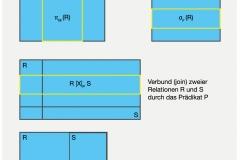 Abb. 3.3 Projektion, Selektion, Verbund und Division von Relationen