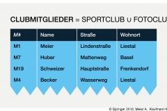 Abb. 3.5 Vereinigung der beiden Tabellen SPORTCLUB und FOTOCLUB
