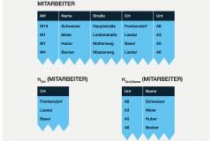 Abb. 3.7 Projektionsoperatoren am Beispiel MITARBEITER