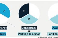 Abb. 4.7 Die möglichen drei Optionen des CAP-Theorems