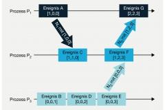 Abb. 4.9 Vektoruhren zeigen kausale Zusammenhänge