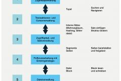 Abb. 5.12 Fünf-Schichtenmodell für relationale Datenbanksysteme