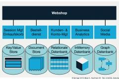 Abb. 5.13 Nutzung von SQL- und NoSQL-Datenbanken im Webshop