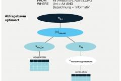 Abb. 5.8 Algebraisch optimierter Anfragebaum