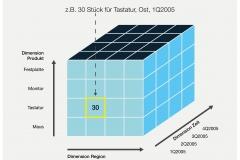 Abb. 6.5 Mehrdimensionaler Würfel mit unterschiedlichen Auswertungsdimensionen