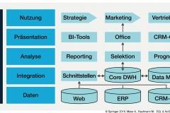 Abb. 6.8 Das Data Warehouse im Zusammenhang mit Business-Intelligence-Prozessen