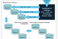 Abb. 7.1 Eine massiv vereilte Schlüssel-Wert-Datenbank mit Sharding und Hash-basierter Schlüsselverteilung