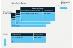 Abb. 7.2 Speicherung von Daten mit dem BigTable-Modell