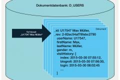 Abb. 7.3 Beispiel einer Dokumentdatenbank