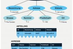 Abb. 7.4 Darstellung eines XML-Dokumentes in Tabellenform