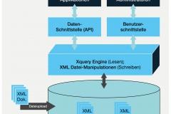 Abb. 7.5 Schema einer Native XML-Datenbank