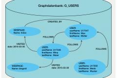 Abb. 7.6 Beispiel einer Graphdatenbank mit Benutzerdaten einer Webseite